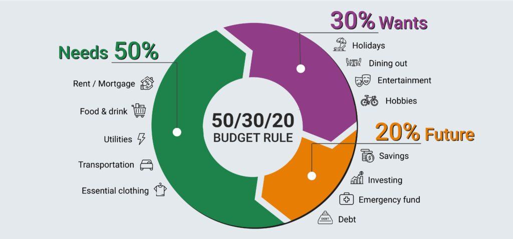 50 30 20 Budgeting Rule