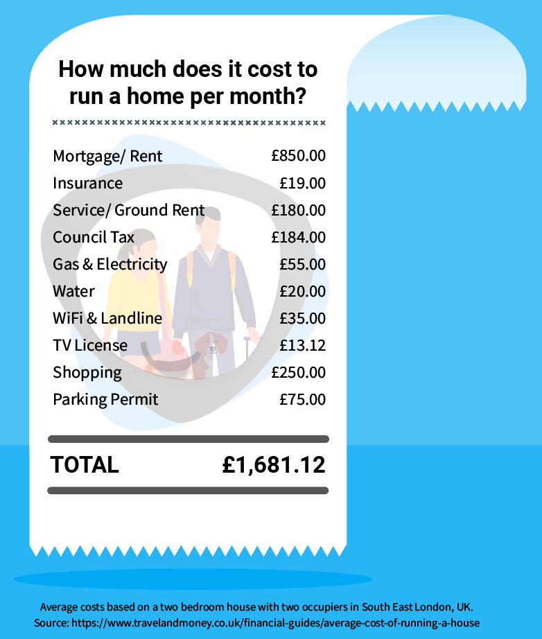 Average cost of running a house infographic