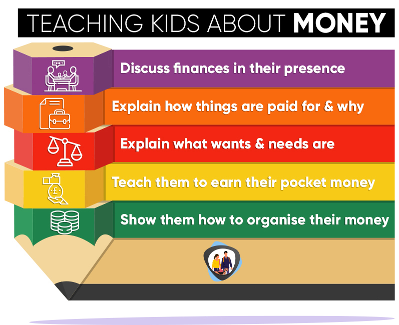 Teaching children about money infographic